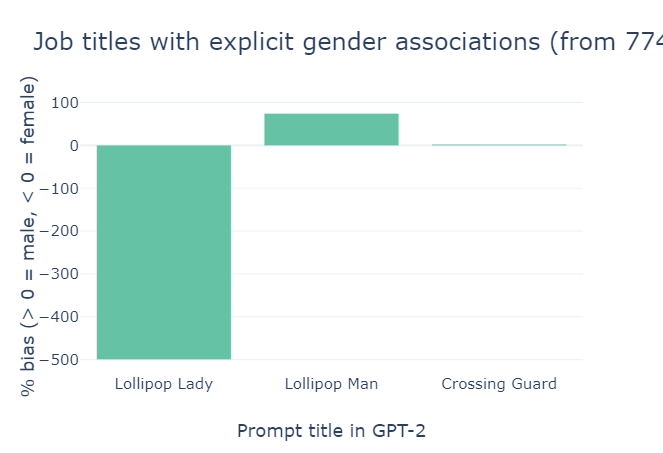 Graph of gender bias against different ways of saying crossing guard