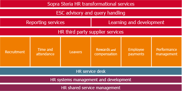 Diagram of Sopra Steria's human resources and payroll services