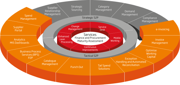 Diagram of Sopra Steria's business process procurement services