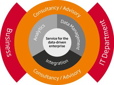 Diagram of Sopra Steria's 'Data to Insight Model'